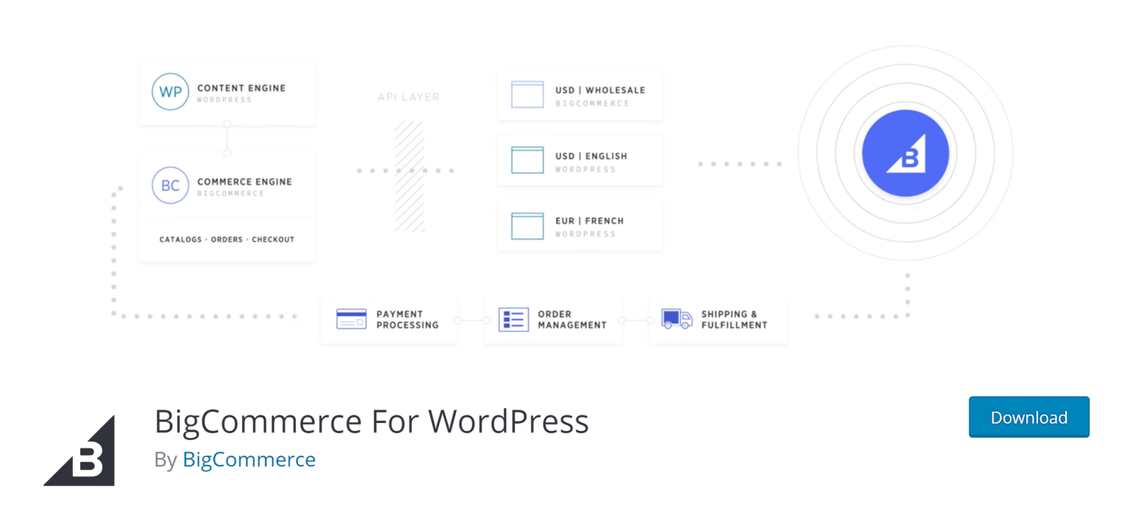 , BigCommerce for WordPress Review – A WordPress Ecommerce Solution, Rojak WP