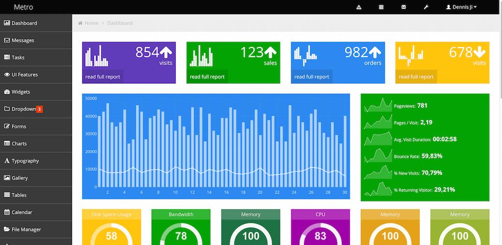 Free dashboard templates