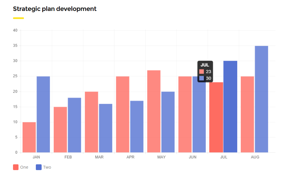 Consulting WordPress Theme Review - Charts