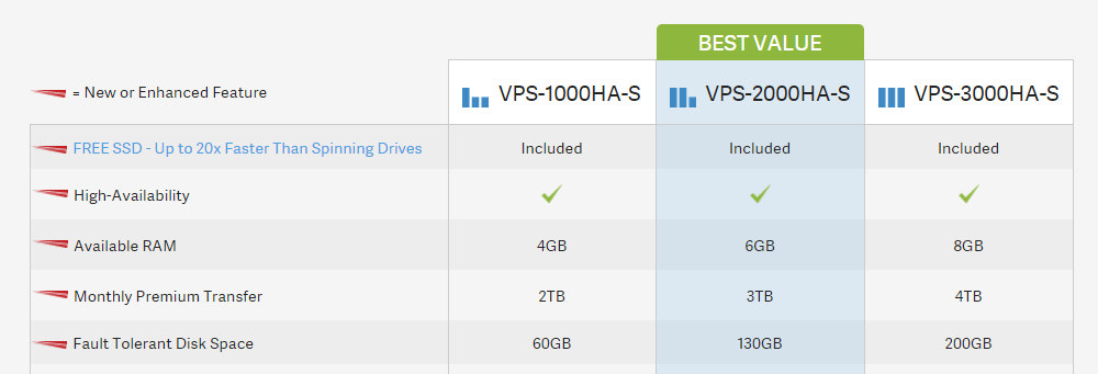 Inmotion Hosting Review VPS Plans