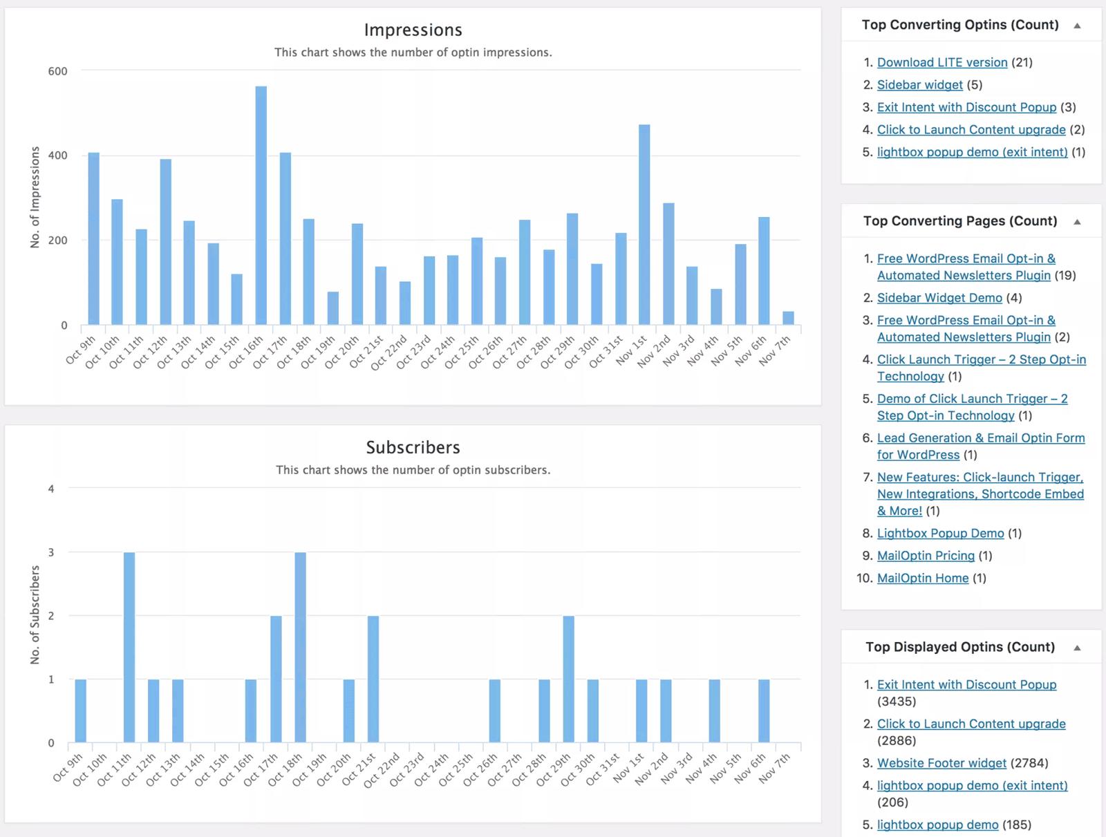 MailOptin Analytics