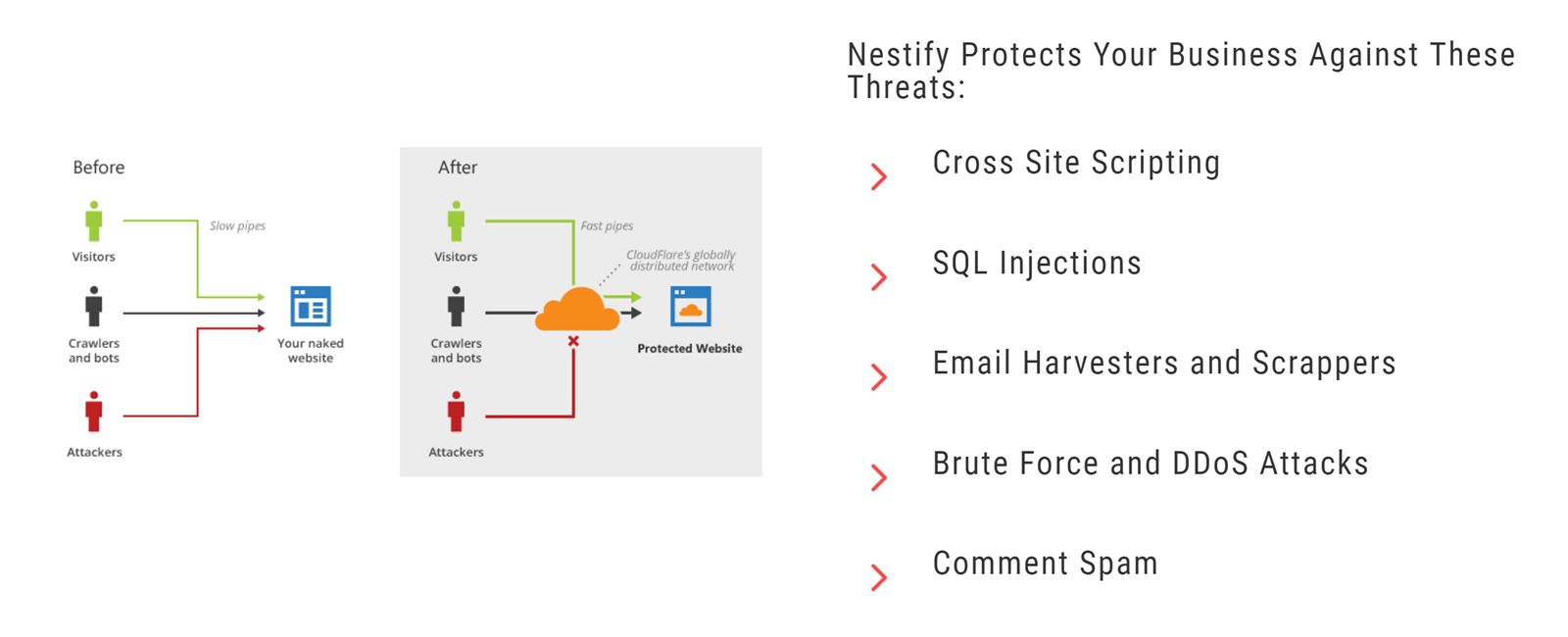 Nestify Firewall