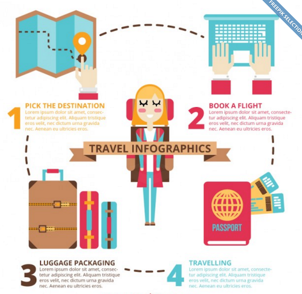 Travel Essential Accessories Infographic