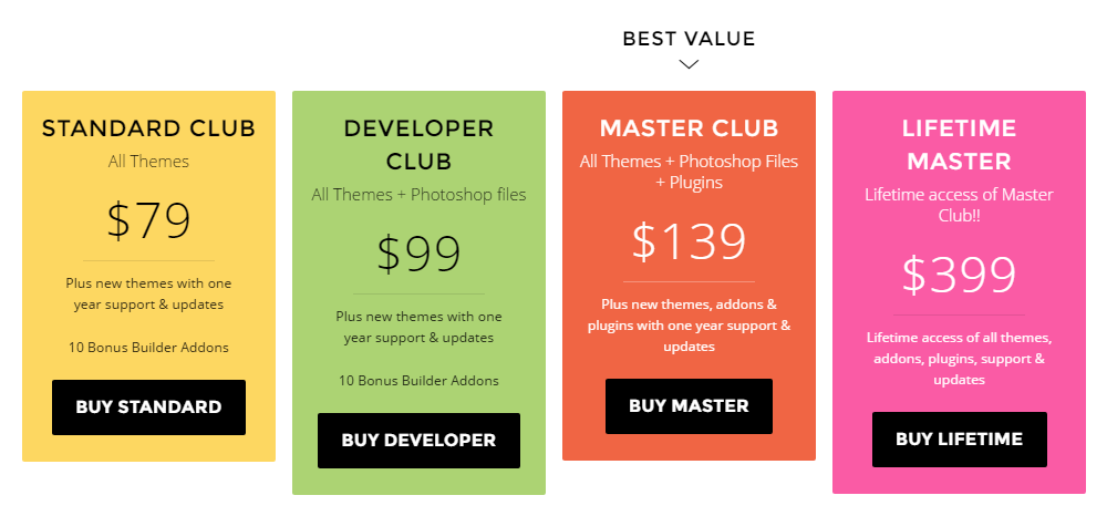 Ultra WordPress Theme Review Pricing