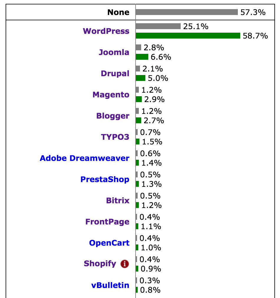 Usage Statistics and Market Share of Content Management Systems for Websites November 2015