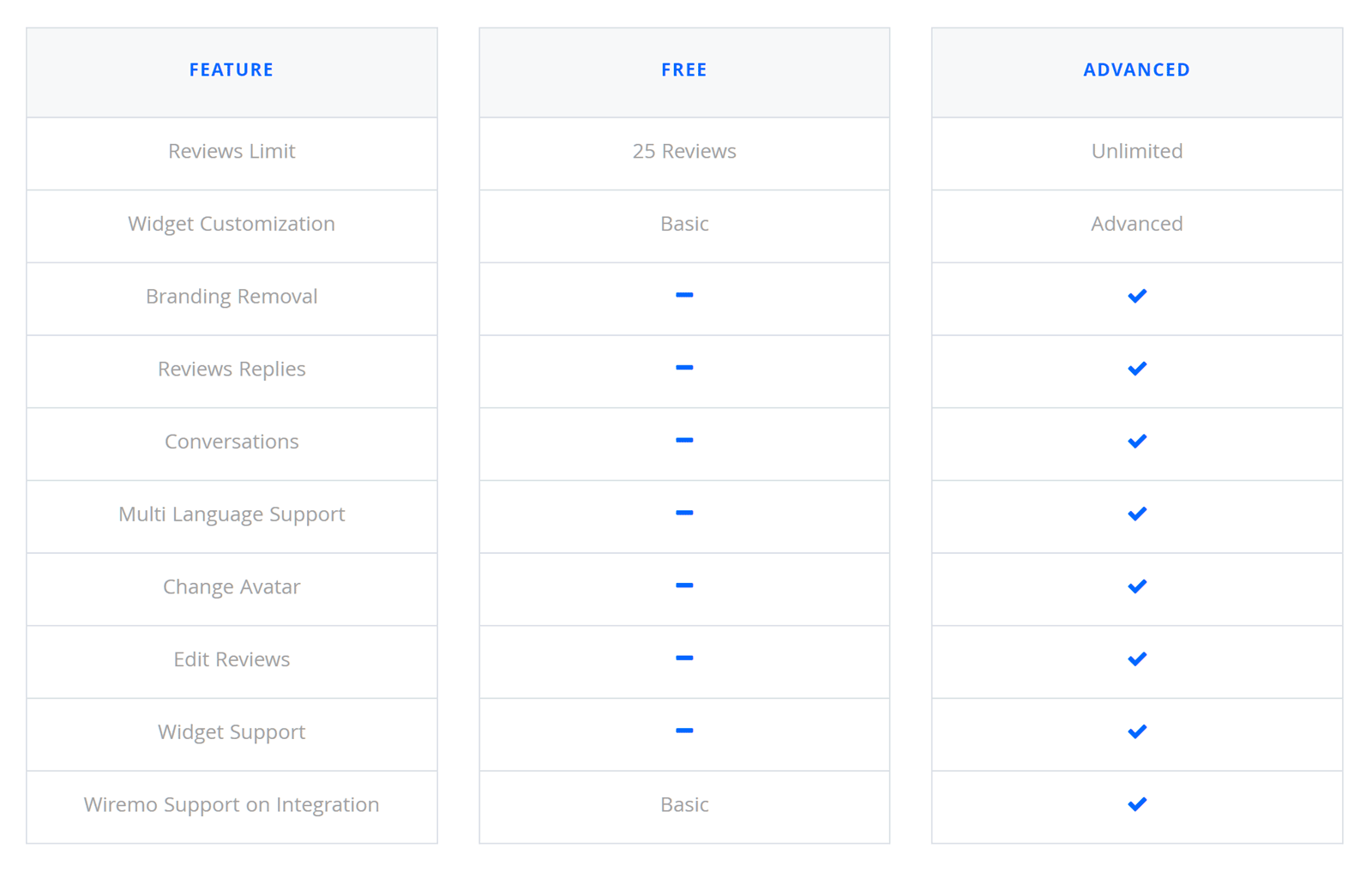 Wiremo Feature List