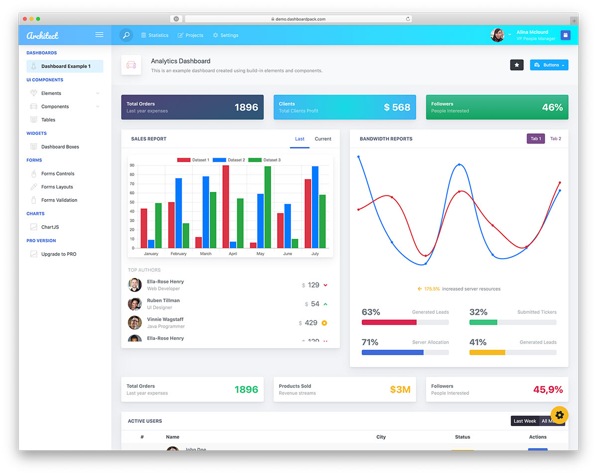 46 Free Bootstrap Admin Dashboard Templates 2019 - Colorlib