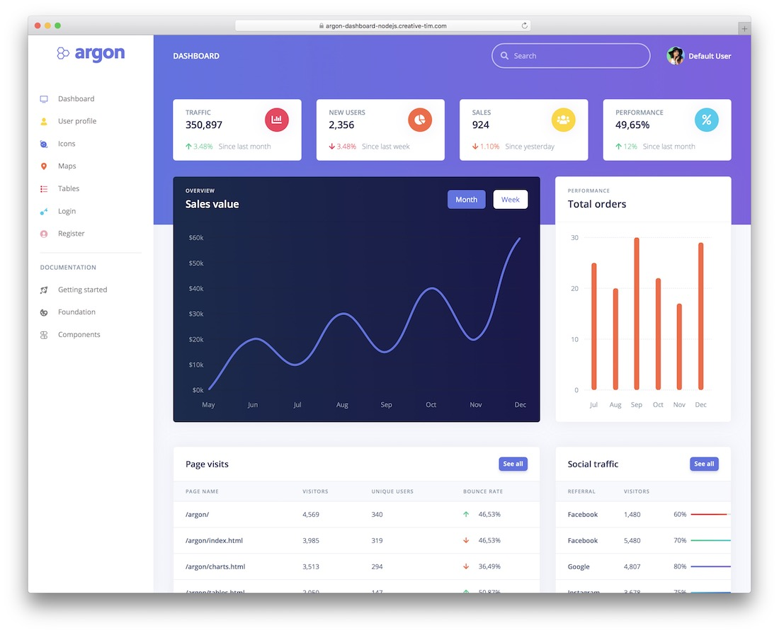 argon free dashboard nodejs