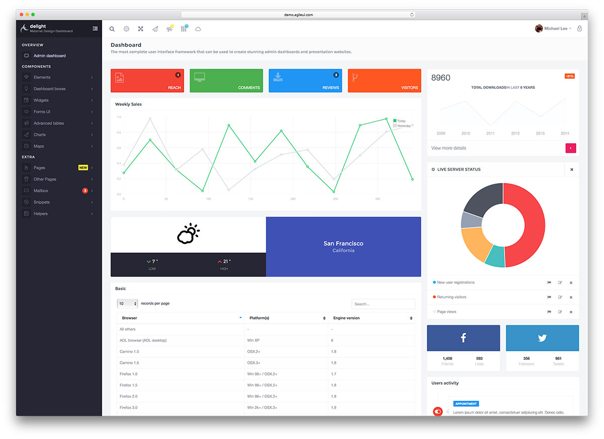 20 Best Bootstrap Admin Templates For Web Apps 2017 - Colorlib