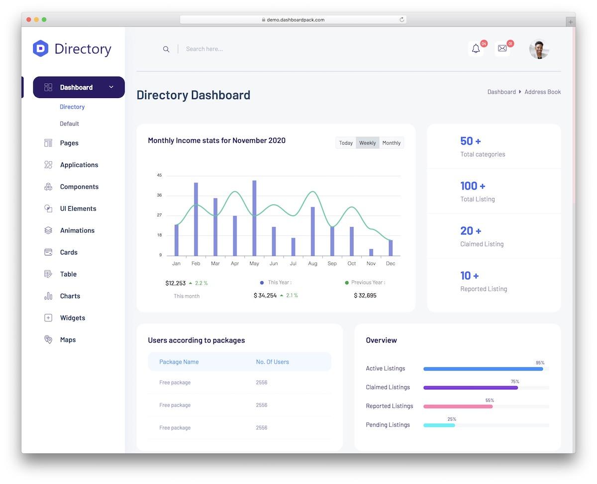 directory dashboard