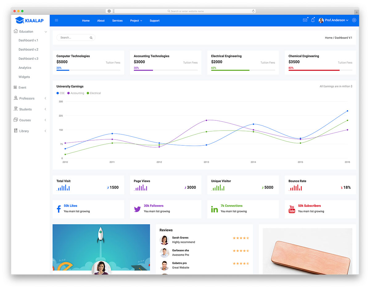Dashboard Template | 39 Free Bootstrap Admin Dashboard Templates 2019 Colorlib