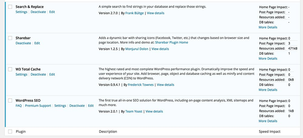 Plugin impact on WordPress performance