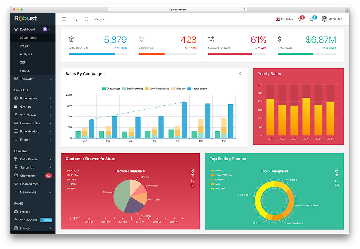 Robust Is A Bootstrap 4 Based Admin Panel Template Of Great Recognition It Has Starters Kit For All Its 7 Pre Built Templates An Easy Start