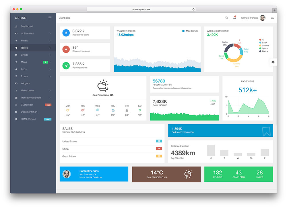 html dashboard template